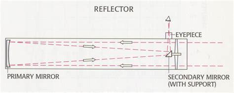 reflector telescope diagram newton s reflecting telescope multiwavelength astronomy