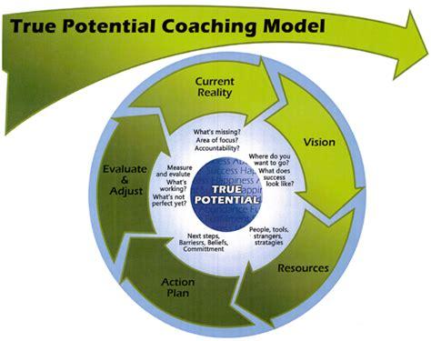 Design Programs Online coaching model the true potential