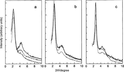 xrd pattern mcm 41 al mcm 41 modified with carbonaceous deposits