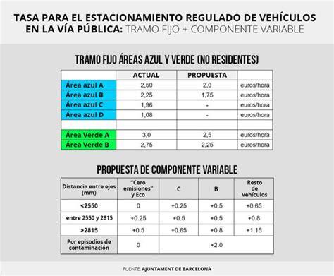 tasa de recargos locales para el df 2016 floridamintcom colau quiere que los coches grandes y contaminantes paguen