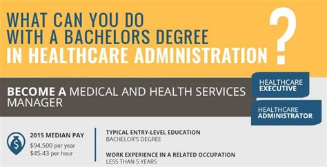 What Can You Do With An Mba Administration Concentration Degree by Infographic What Can You Do With A Degree In Healthcare