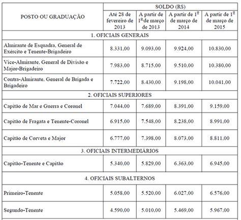 tabela soldo militares 2016 focusmediacocom nova tabela de soldos para militares das for 231 as armadas