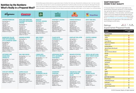 consumer reports food how prepared foods stack up consumer reports