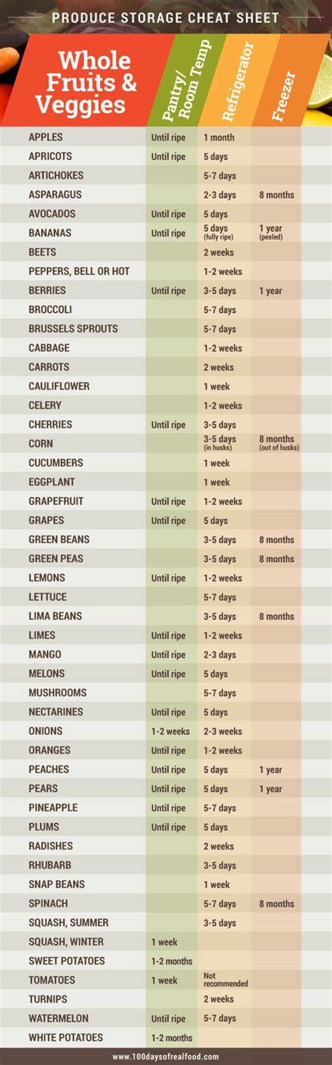 Shelf Chart by Produce Storage Sheet Announcement 100 Days