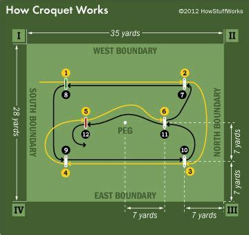 croquet diagram how croquet works layouts gaming and backyard