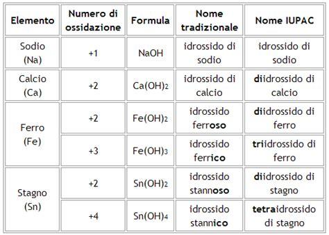 stagno tavola periodica nomenclatura di idrossidi