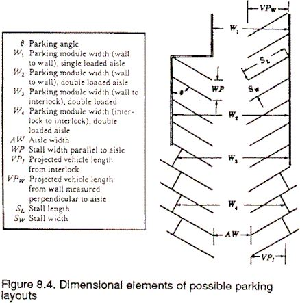 Parking Stall Layout Considerations Parking Lot Layout Template