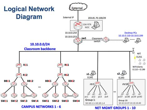 logic network diagram image gallery logical network diagram