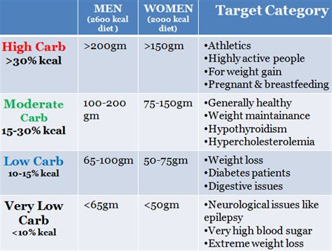 carbohydrates kcal per gram how many carbs you can eat daily and still lose weight