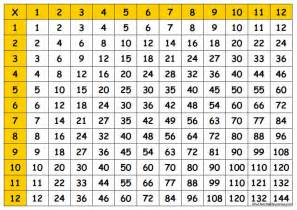 multiplication tables printable chart free worksheets