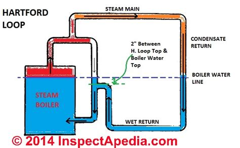 Thermal Heater Heater Fluid Idm200 Dan Steam Boiler steam heating system controls gauges photo guide