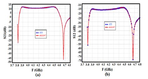 Swing Freiburg Software by Study Modeling And Characterization Of Dual Band Lna