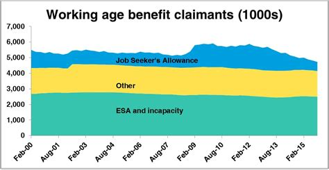 sharp fall in unemployed claiming jobseeker s