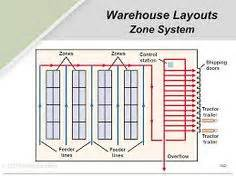 warehouse layout abc sle layout design of an efficient warehouse stuff