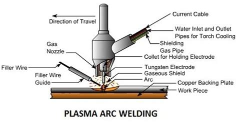 advantages of surface wiring plasma transferred wire arc welding plasma arc welding