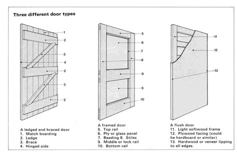 flush door section types of door