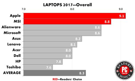 Pcmag Sweepstakes - readers choice awards 2017 laptops desktops news opinion pcmag com