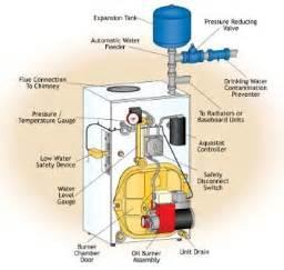 boiler faqs boiler repairs in kent boiler