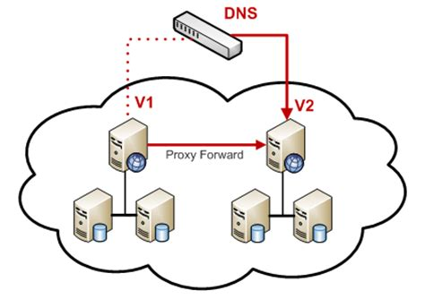 mengganti dns  koneksi internet stabil