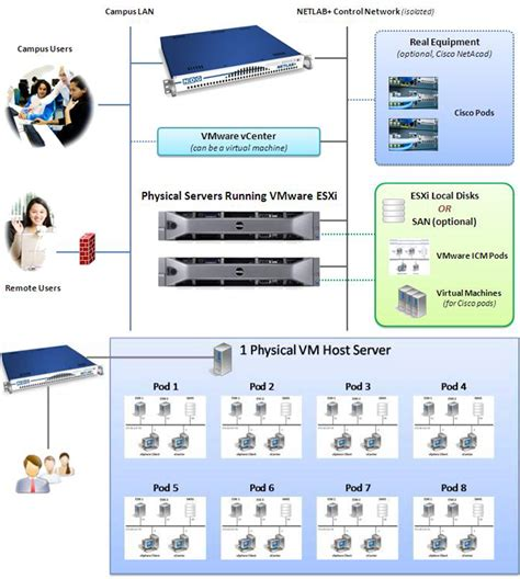 Home Lab Network Design | 100 home lab network design local area network lan
