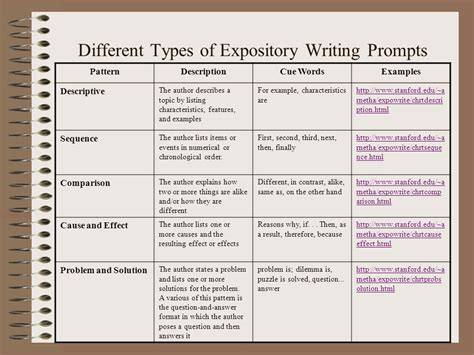 Pattern Of Expository Writing | welcome you are invited to join us in ppt video online