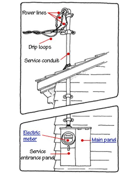 home electrical wiring repairs how a home electrical system works hometips