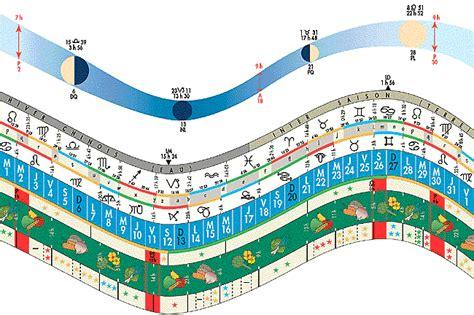 la biodynamie 183 agro 233 cologie