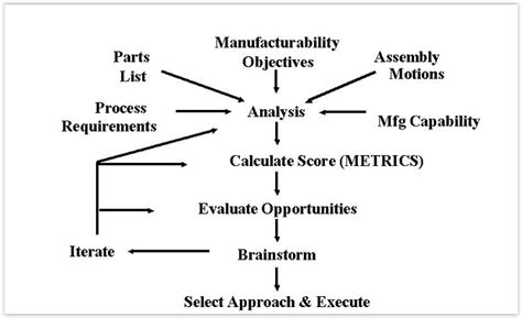 design for manufacturing and assembly nptel happy s essential skills design for manufacturing and