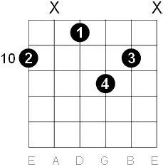 D Major Six Guitar Chord Diagrams G Sharp Chord Guitar Finger Position