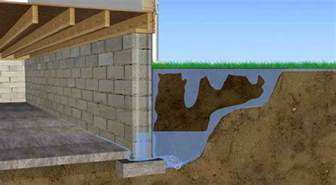 how to stop water seepage in basement floor