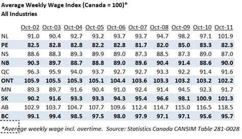 Landscaper Wages The Changing Average Weekly Wage Landscape In Canada 2002