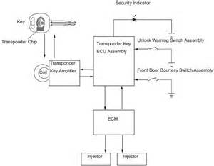 wiring diagram of toyota yaris engine immobilizer system