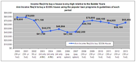income to buy a 300k house 7 6 houses are back in a mega bubble 51 more expensive to quot buy quot than in 2003 to