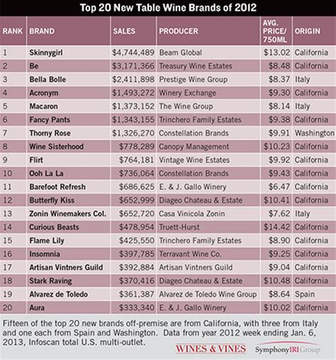 Top 20 Recent by Eye Catching Names Lead Top 20 New Wine Brands Wines Vines