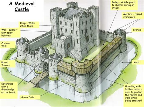middle ages castle diagram ppt how and why did castles change during the