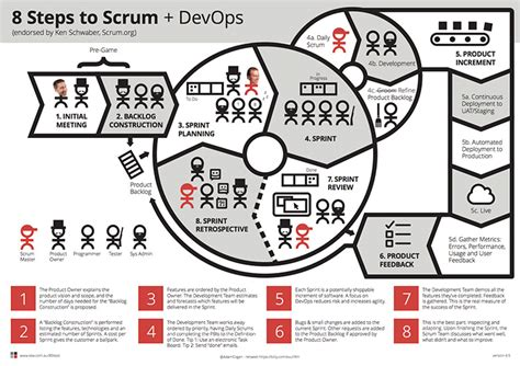 8 Steps To by Agile Development With Scrum And Tfs Ssw Consulting