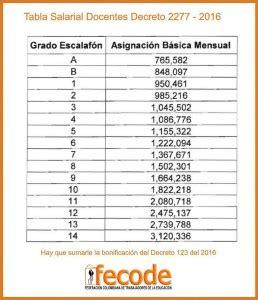 descargar resolucion salarial uatre 2016 resolucion aumento de sueldo docentes 2016 resolucion de
