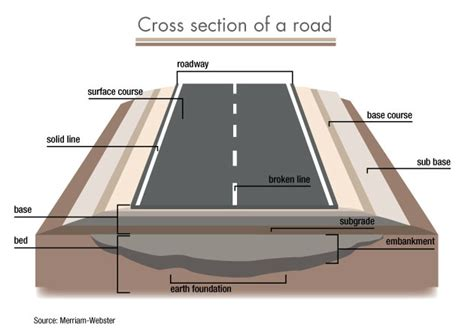 cross section video highway engineering and road cross section 3d printing