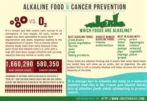 alkaline diet and cancer weight loss for obese patients