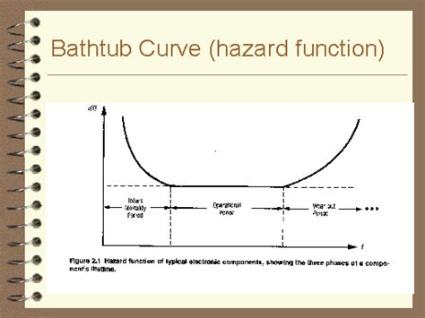 the bathtub curve bathtub curve hazard function
