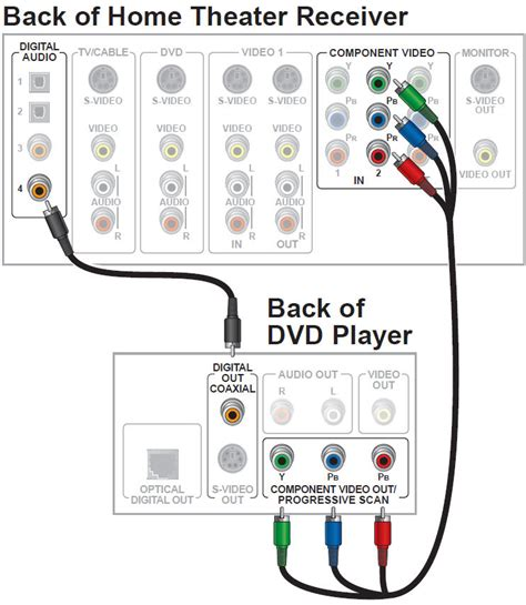 wiring diagrams for tv cable box and dvd wiring get free