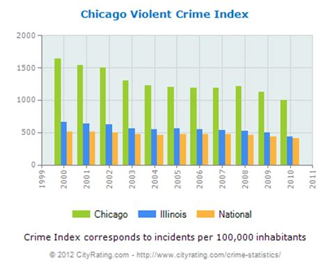 chicago murder rate 2012 what america would look like with strict gun laws