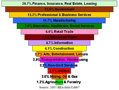 file sectors of us economy as percent of gdp 1947 2009 png u s dollar fiat reserve currency root of the global