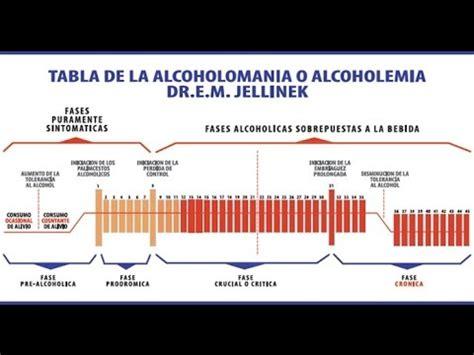 tabla de la consar tabla de la alcoholomania fabricio lares youtube