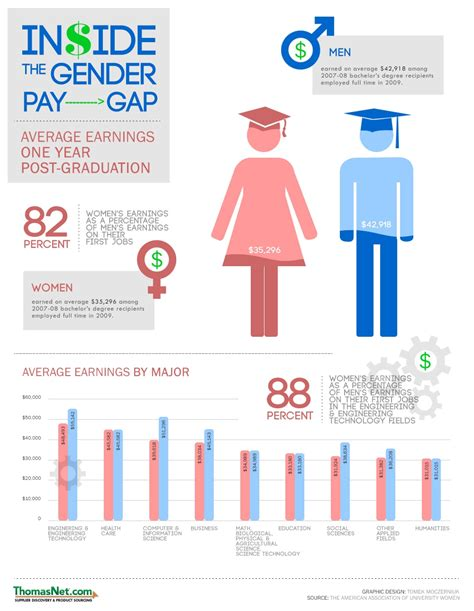 design gap meaning infographic women s role in engineering