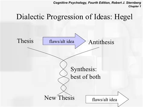 thesis and anti thesis thesis antithesis synthesis exle 28 images thesis