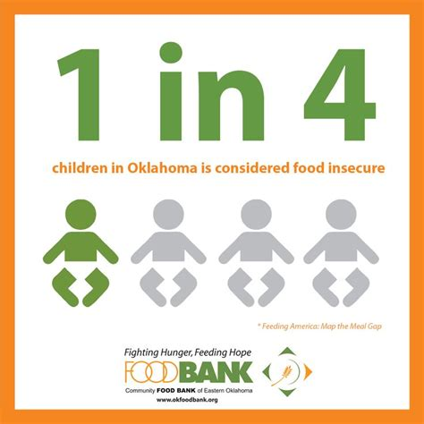 children  oklahoma  considered food insecure