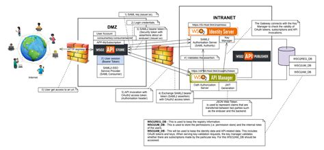 home network design dmz 100 home network design dmz how to configure a
