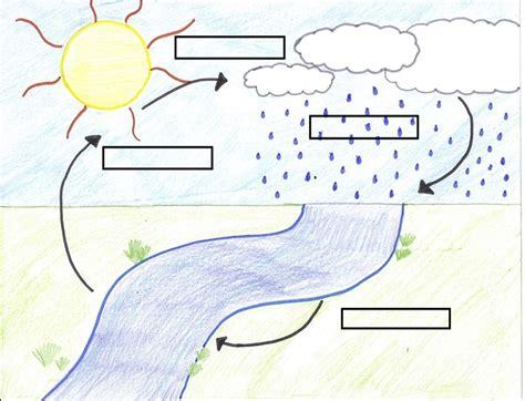 diagram of water water cycle diagram diagram site