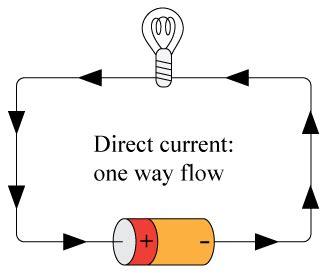 fungsi kapasitor untuk arus ac dan dc fungsi kapasitor untuk arus ac dan dc 28 images listrik ac dan dc praktikum fisika ac